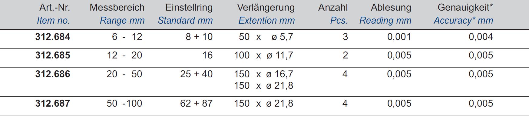 Dreipunkt-Innen-Messschrauben-Sätze DIN 863