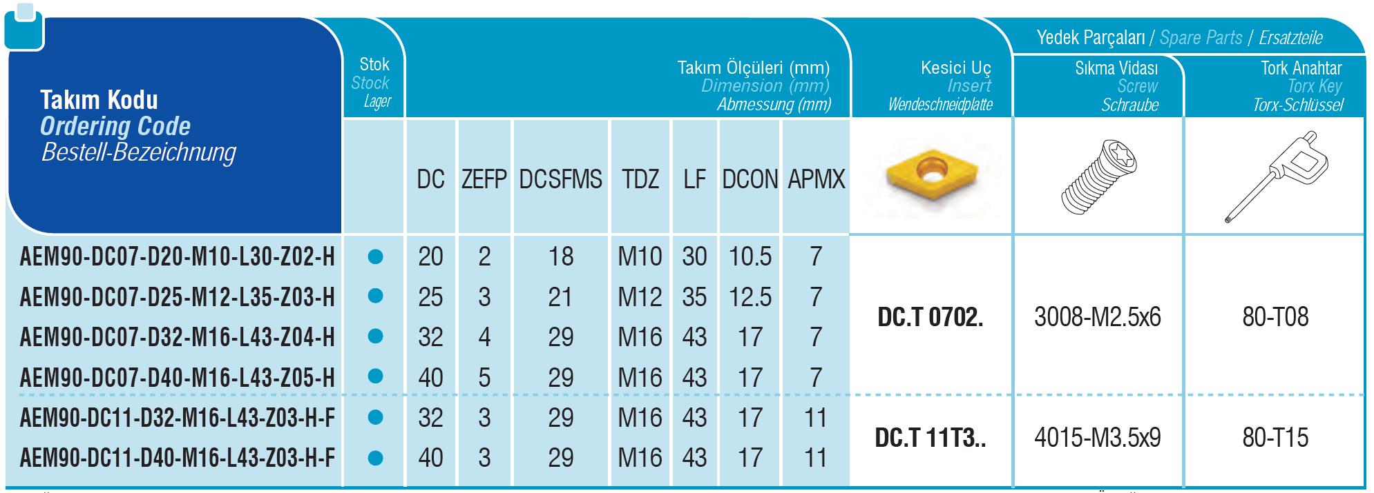 Wendeplatten - Einschraubfräser 90° für DCMT