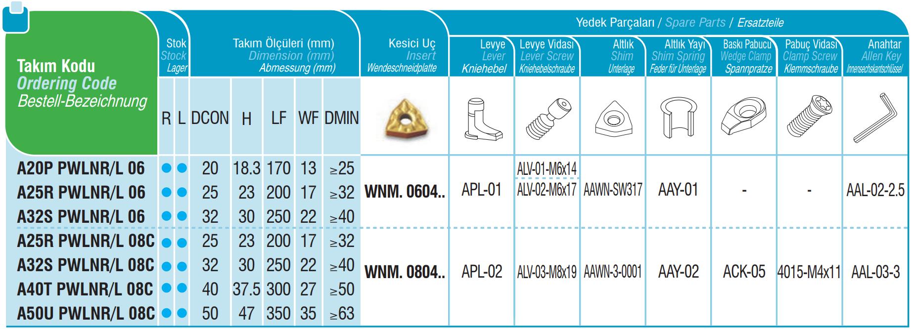 Bohrstangen PWLNR / PWLNL mit Innenkühlung
