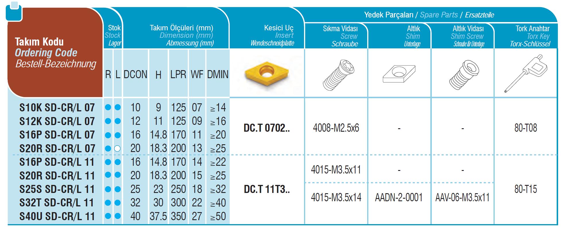 Bohrstangen SD-CR / SD-CL
