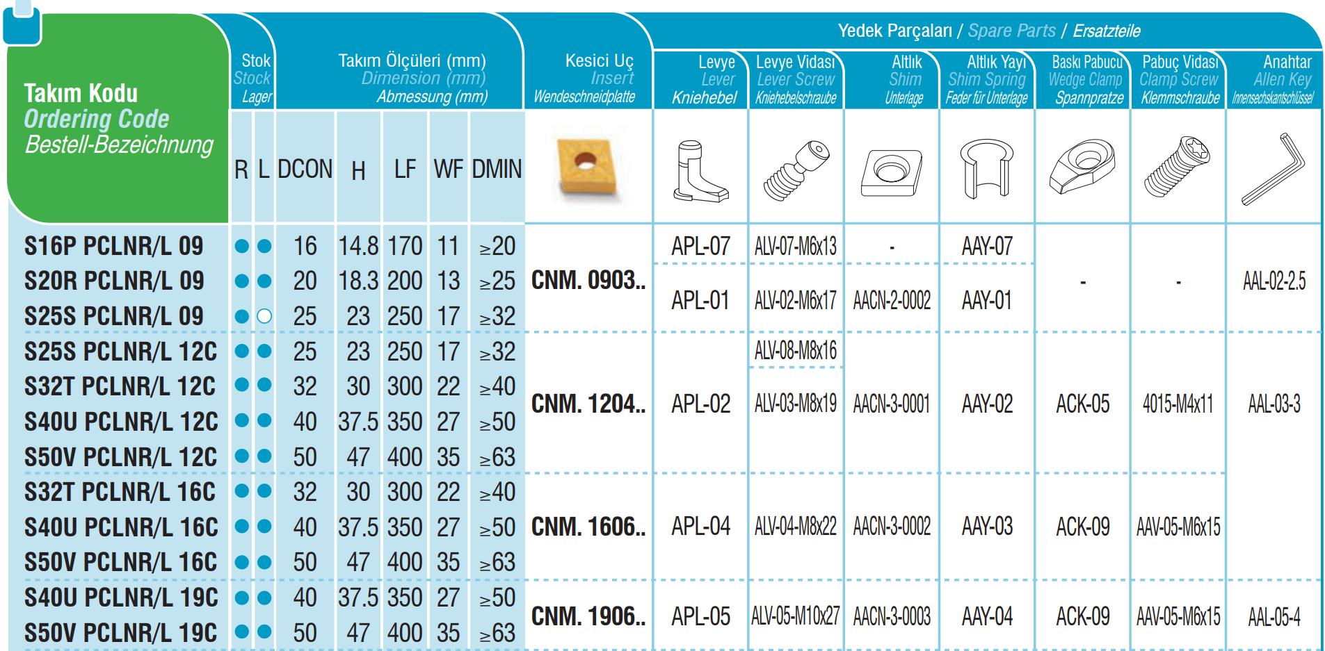 Bohrstangen PCLNR / PCLNL