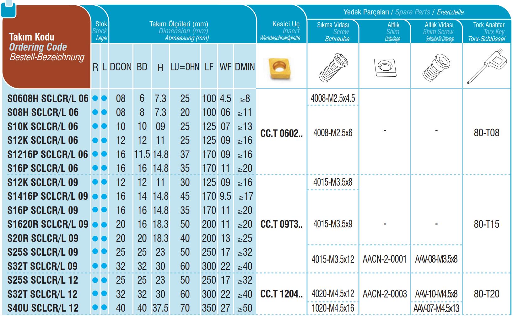 Bohrstangen SCLCR / SCLCL