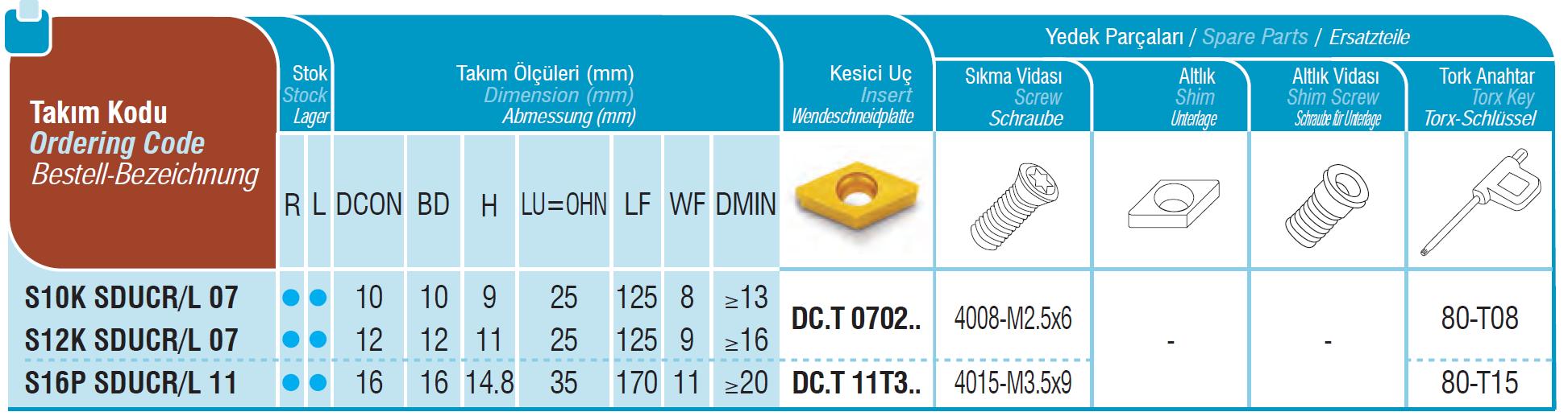 SET Bohrstangen SDUCR / SDUCL