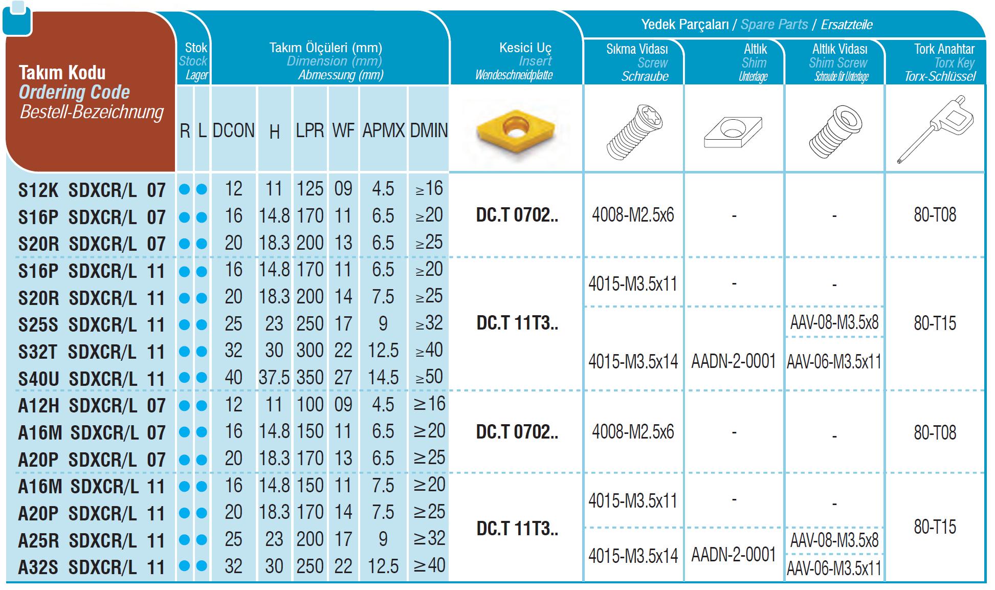 Bohrstangen SDXCR / SDXCL
