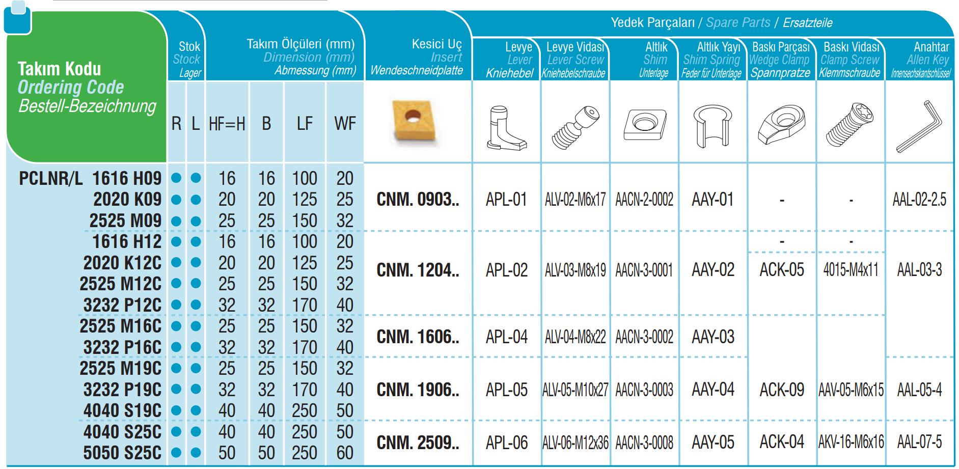 Drehhalter PCLNR / PCLNL