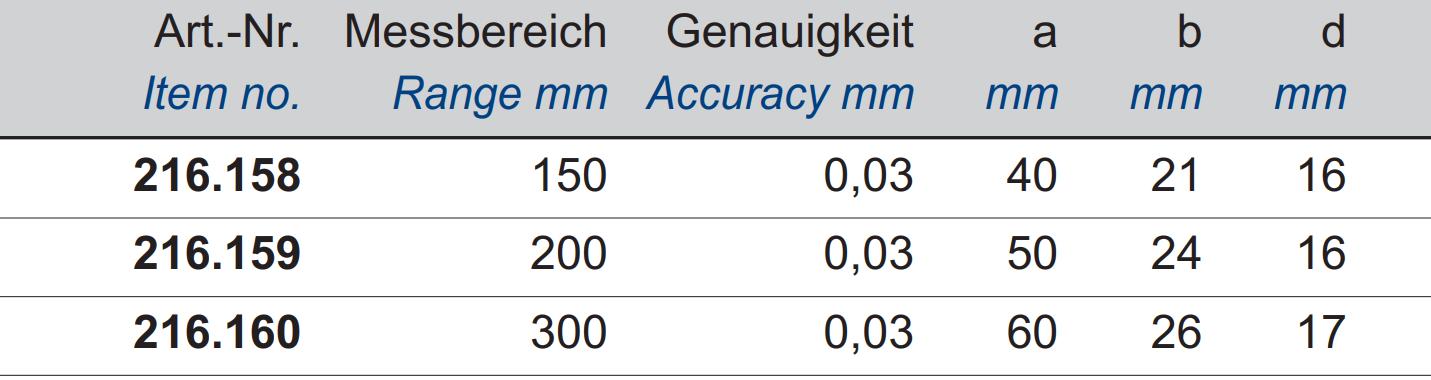 Digital-Taschen-Messschieber - Hartmetall-Messflächen - IP67 Schutz