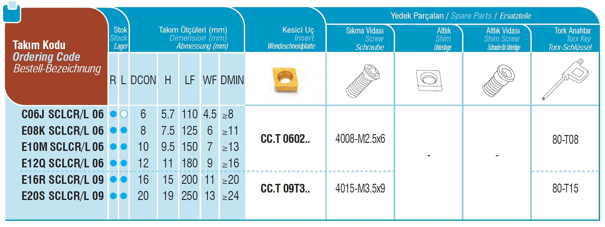 HM Bohrstangen mit Innenkühlung SCLCR / SCLCL
