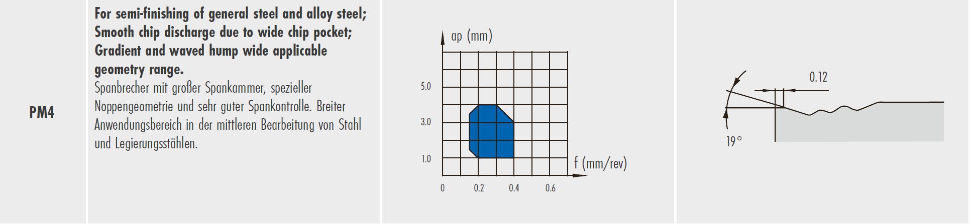 CNMG  090304 - PM4 - TP25CG - für Stahl
