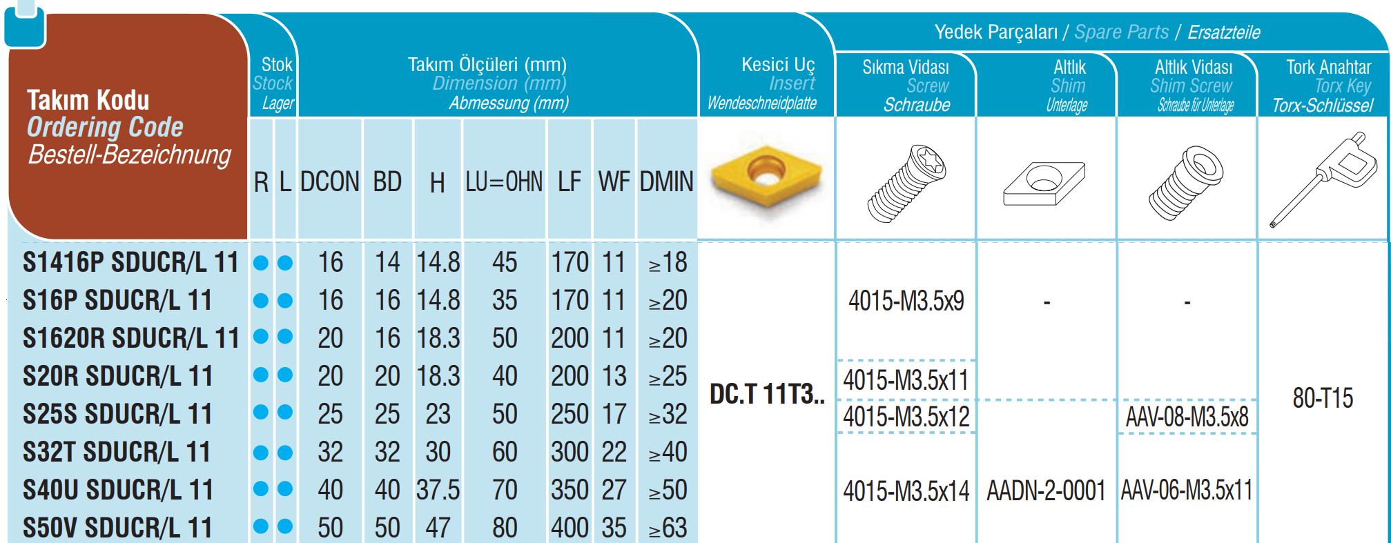 Bohrstangen SDUCR / SDUCL