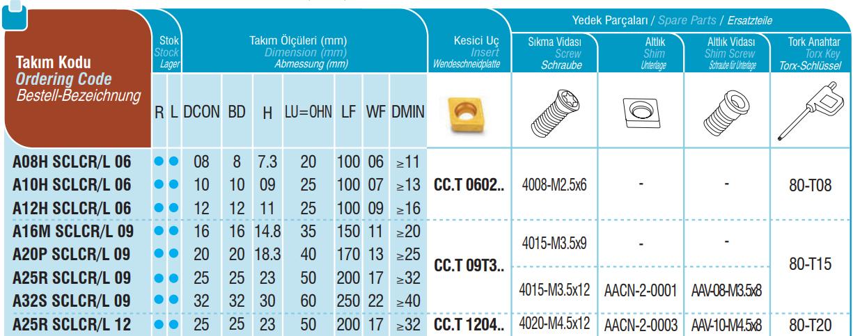Bohrstangen SCLCR / SCLCL mit Innenkühlung