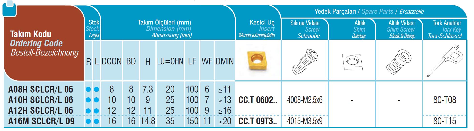 SET Bohrstangen mit Innenkühlung SCLCR / SCLCL